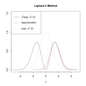 Demo Laplace Method